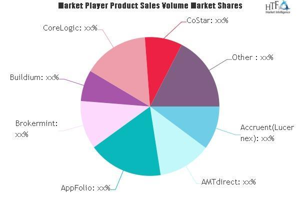 Property Management and Real Estate Software Market