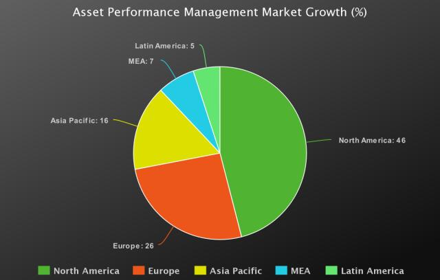 Asset Performance Management Market to Witness Huge Growth