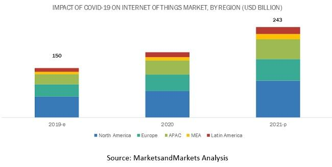 Covid-19 Impact on Internet of Things Market
