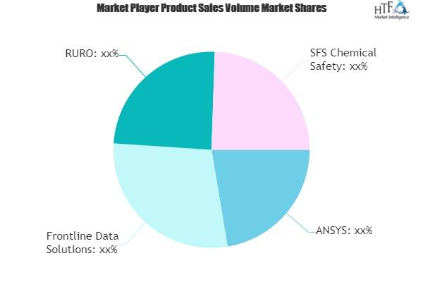 Chemical Software Market