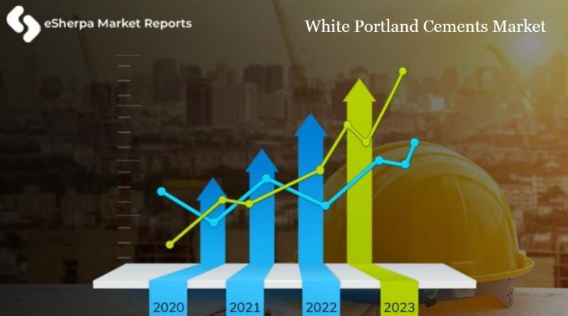 White Portland Cements Market