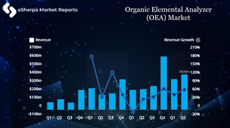 Organic Elemental Analyzer (OEA) MARKET