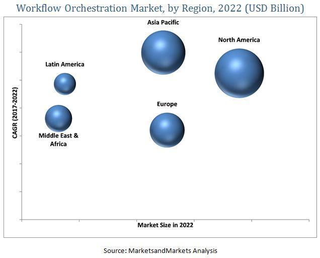 Workflow Orchestration Market, Workflow Orchestration