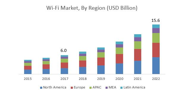 Wi-Fi Market, Wi-Fi