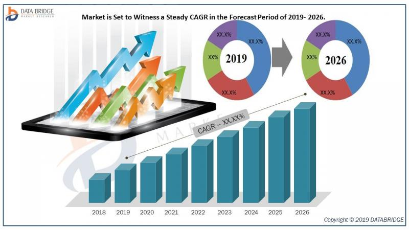 Education and Learning Analytics Market
