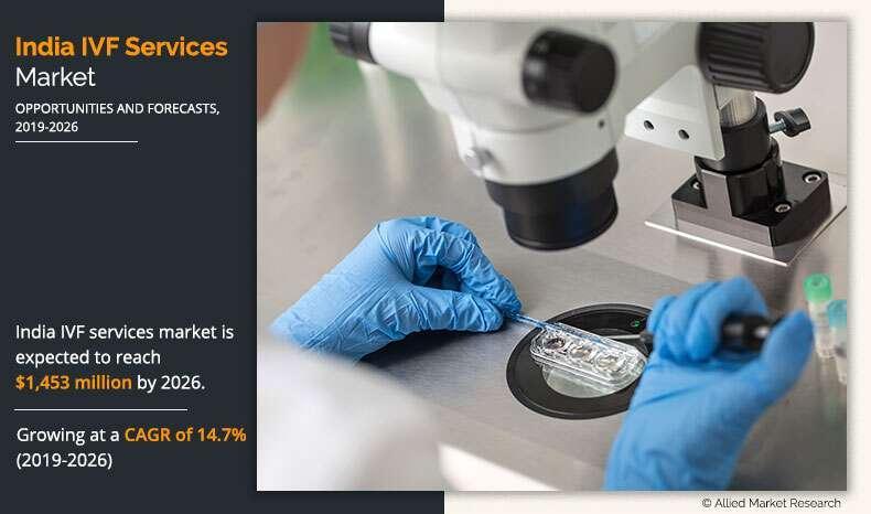 India In Vitro Fertilization (IVF) Services Market