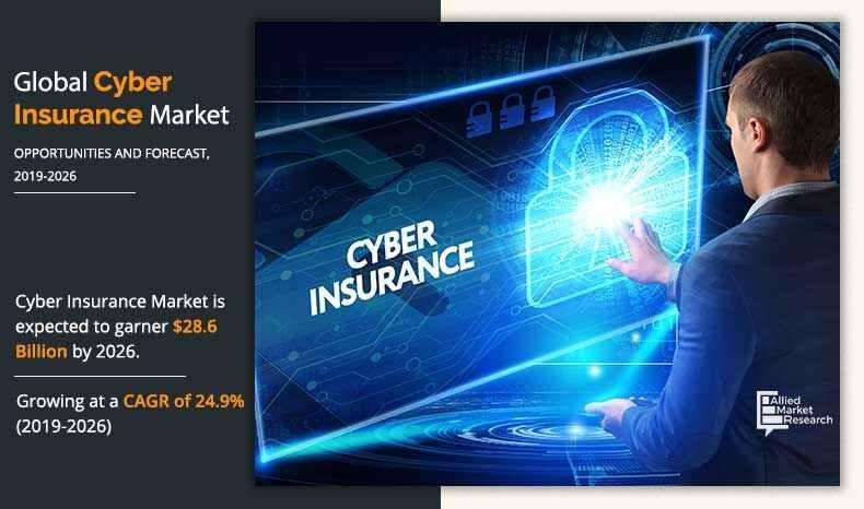 Impact of COVID-19 Outbreak on Cyber Insurance Market 2020 -