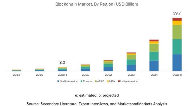 Blockchain Market, Blockchain