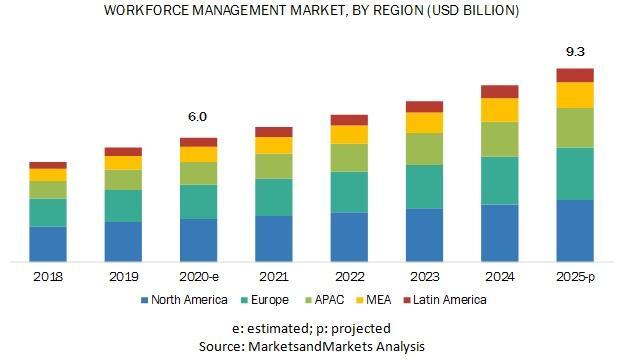 Workforce Management Market, Workforce Management