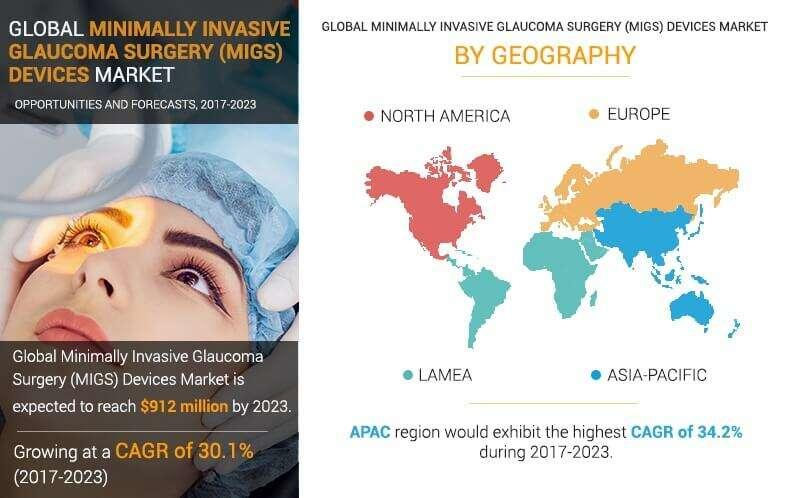 Minimally Invasive Glaucoma Surgery (MIGS) Devices Market