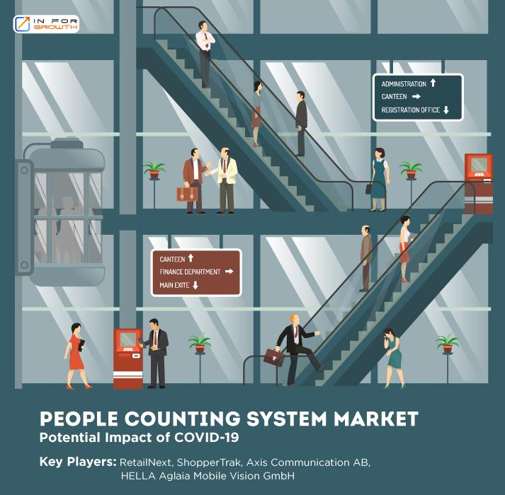 People Counting System Market Expected to Deliver Dynamic