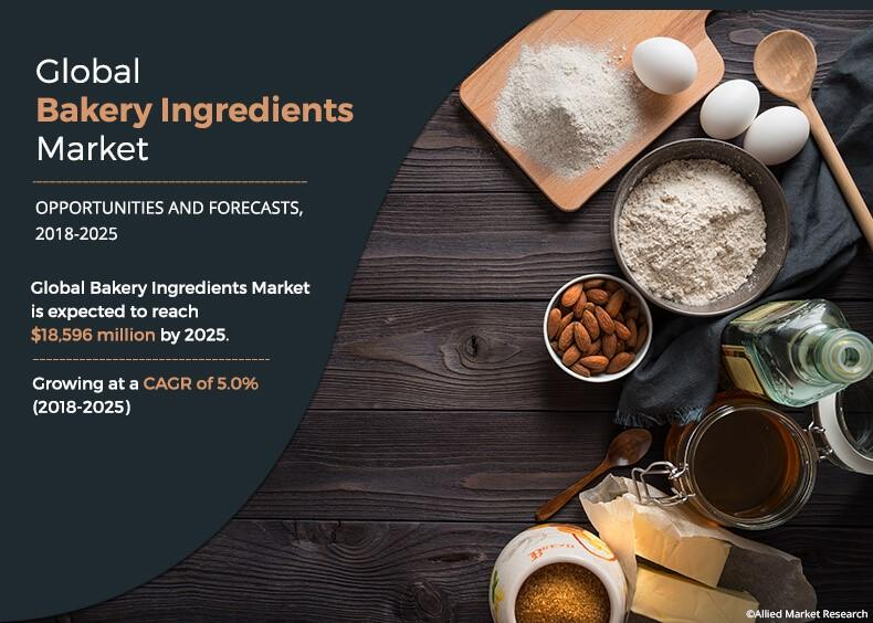 Bakery Ingredients Market
