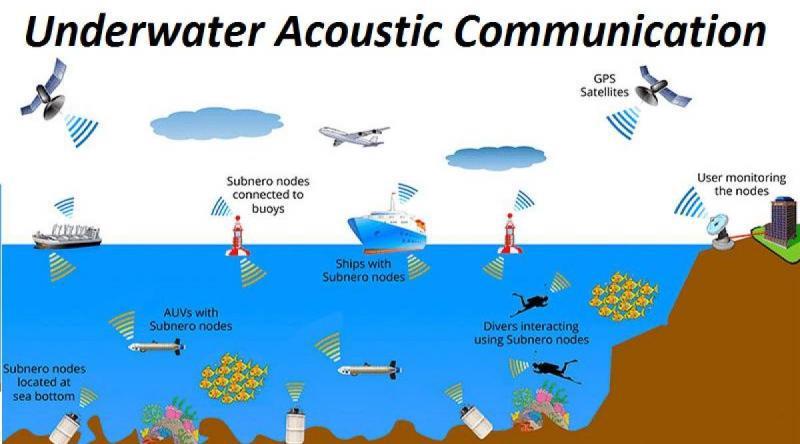 Underwater Acoustic Communication Market- Industry Trends