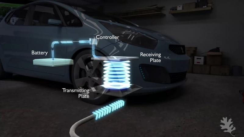 Wireless EV Charging Market Next Big Thing-2025