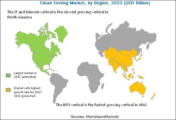 Cloud Testing Market, Cloud Testing