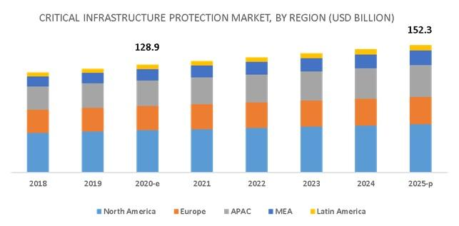 Critical Infrastructure Protection Market, Critical Infrastructure Protection