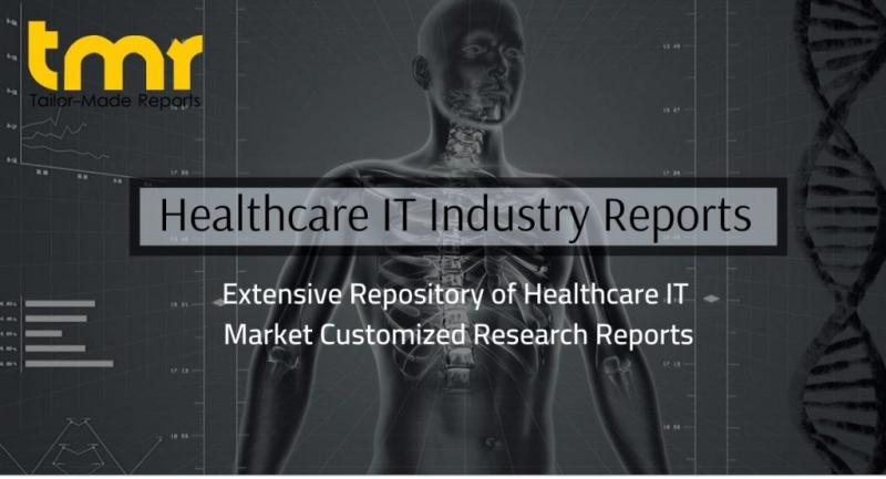 Radiology Information Systems Market Analysis Share Size