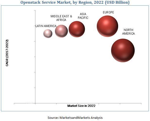 OpenStack Service Market, OpenStack Service