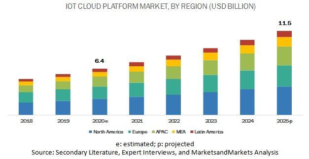 IoT Cloud Platform Market, IoT Cloud Platform