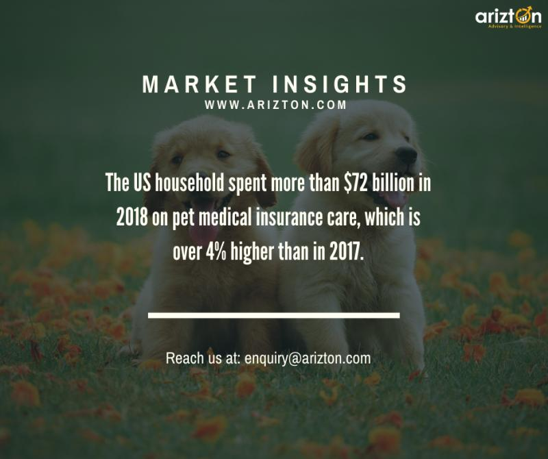 Pet Insurance Market Size