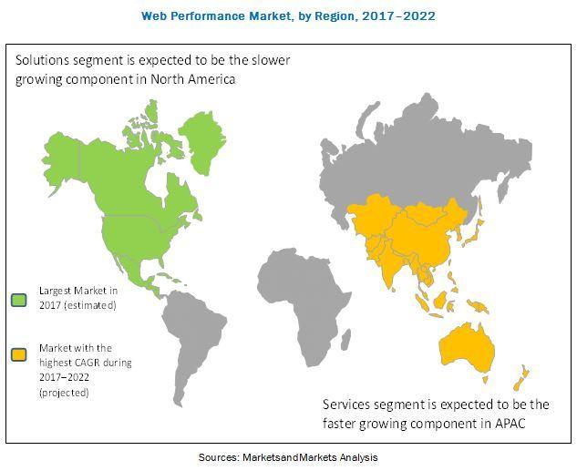 Web Performance Market, Web Performance