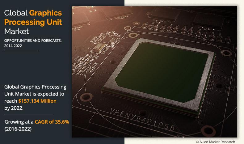 Graphic Processing Unit Market by Type (Dedicated, Integrated,