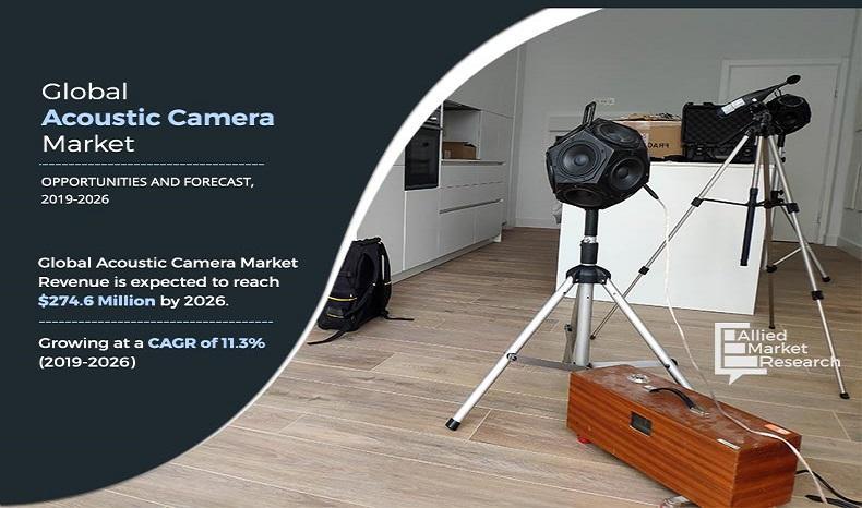 Acoustic Camera Market