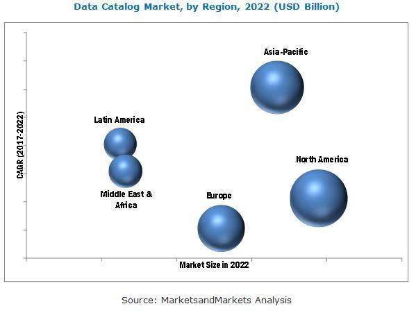 Data Catalog Market, Data Catalog