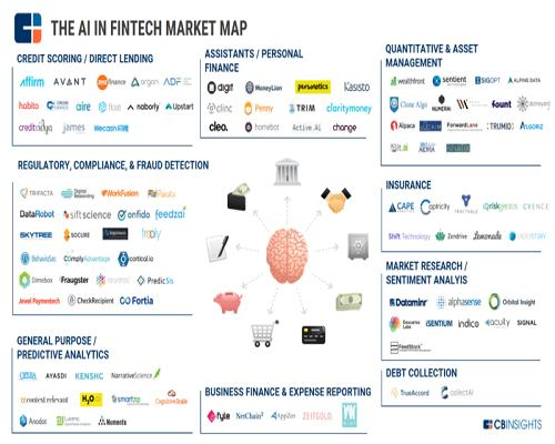 Artificial Intelligence (AI) in Fintech Market 2020 - Future