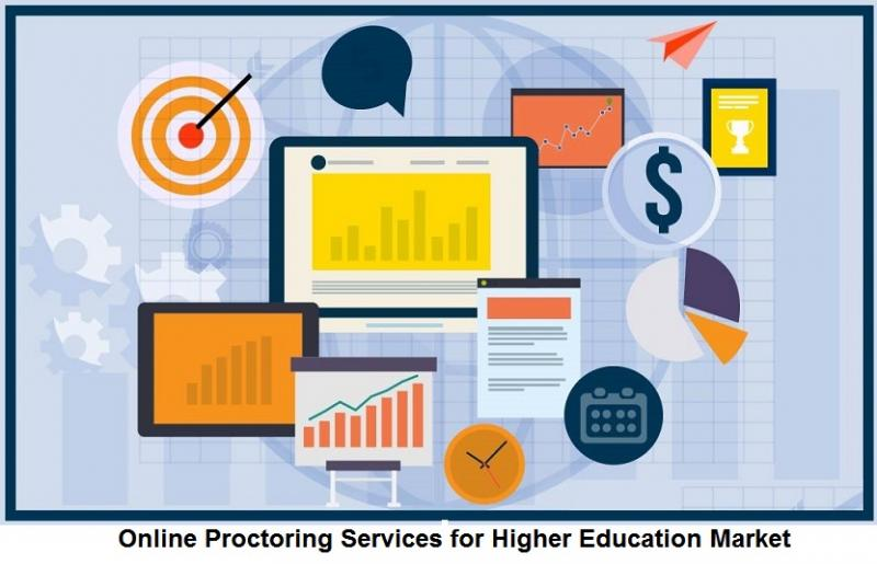 ONLINE PROCTORING SERVICES FOR HIGHER EDUCATION MARKET