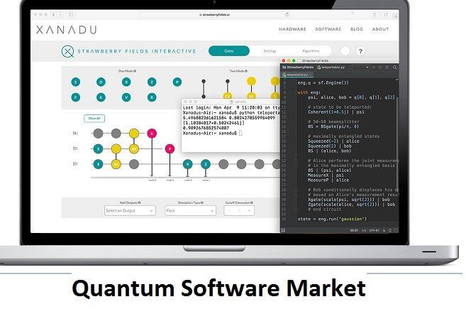 Quantum Software Market Emerging Trends, Global Scope,