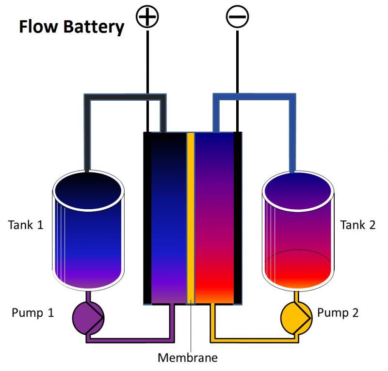 Flow Battery Market