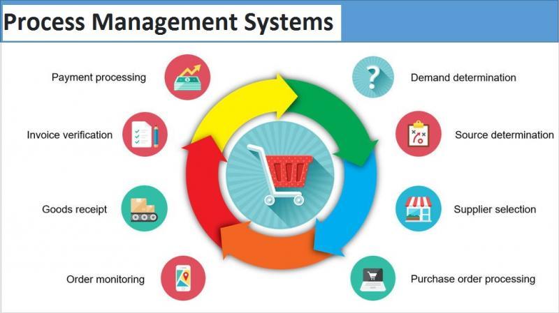 Process Management Systems Market