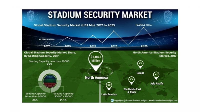 Why the Stadium Security Market is set to explode? Top Companies: