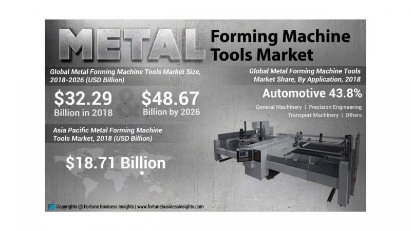 Growth Dynamics on Metal Forming Machine Tools Market 2026| Key