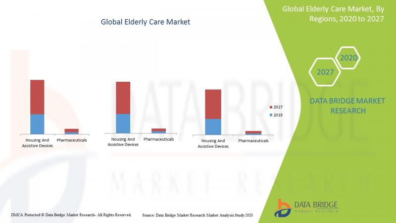 Elderly Care Market is Growing With the CAGR of 7.0%