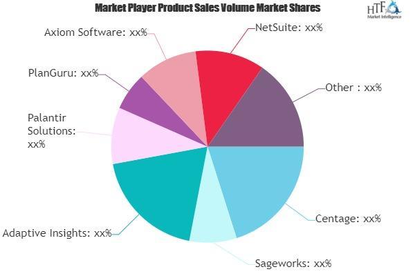 Financial Forecasting Software Market