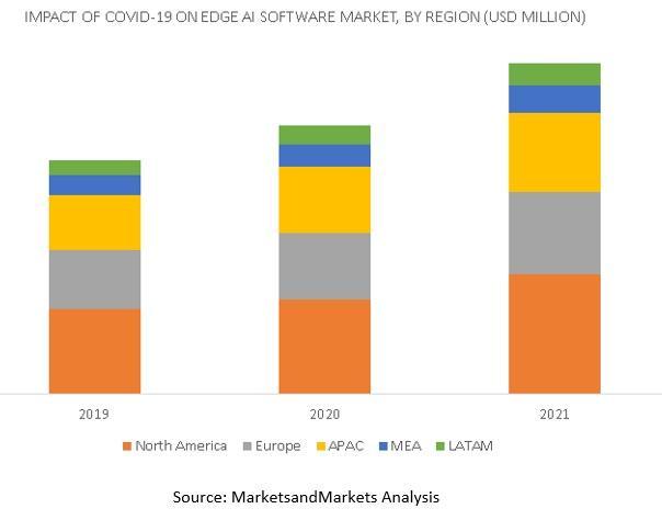 Covid-19 Impact On Edge AI Software Market, Covid-19 Impact On Edge AI Software