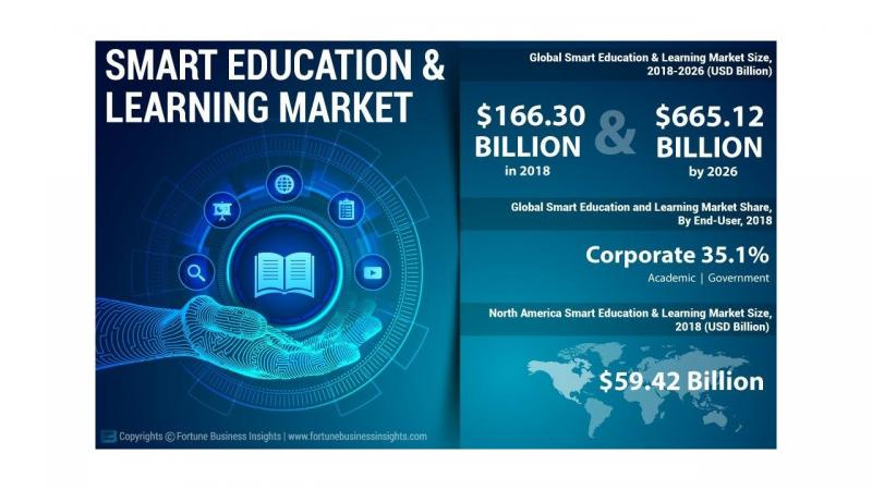 What's driving the Smart Education and Learning Market Growth?