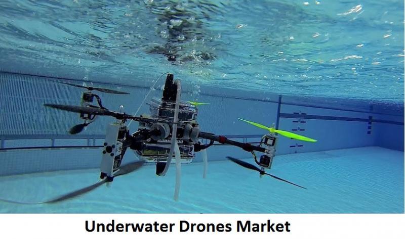 Underwater Drones Market Global Trends, Demands and Growing