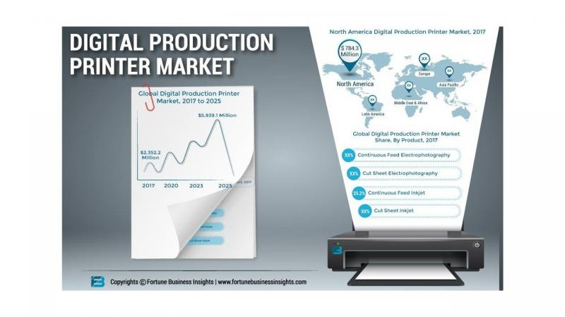 Digital Production Printer Market set for rapid growth forecst