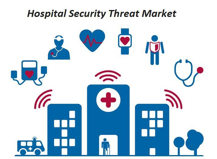Hospital Security Threat Market