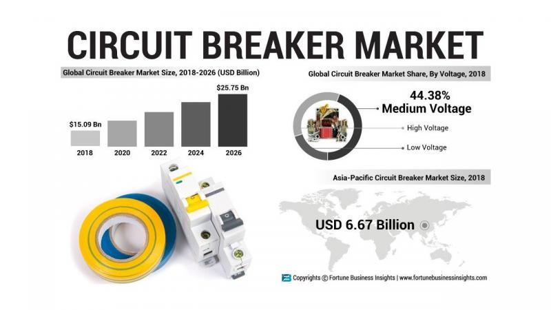 Circuit Breaker System Market 2026, Increasing Demand with