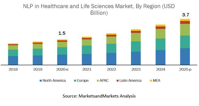 Natural Language Processing in Healthcare and Life Sciences Market, Natural Language Processing in Healthcare and Life Sciences