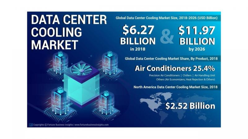 Data Center Cooling Market: How the Business Will Grow in 2026?