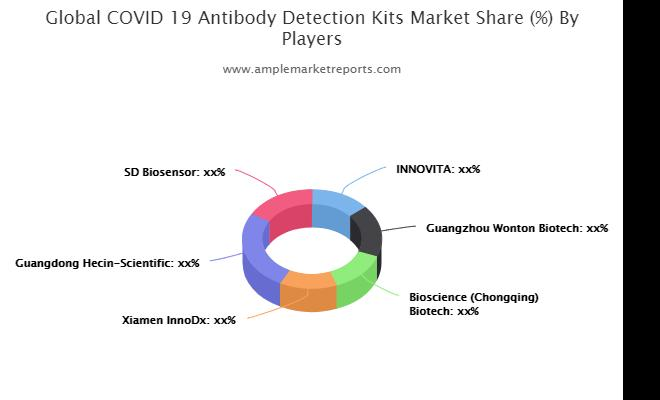 In-depth study of the current  COVID-19 Antibody Detection Kits market