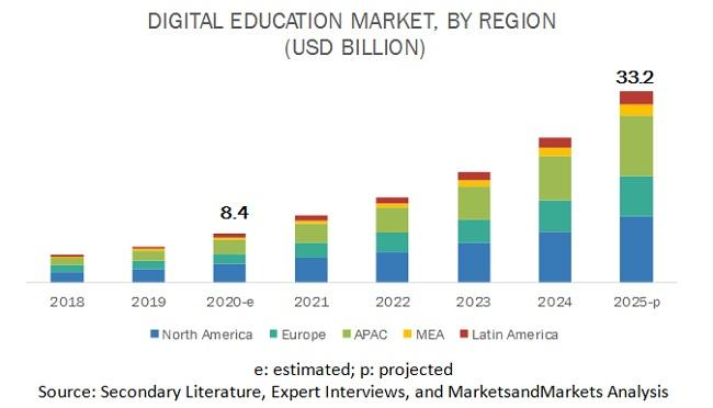 Digital Education Market, Digital Education