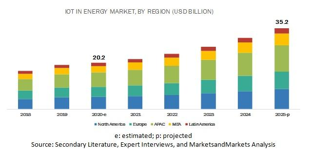 Internet of Things in Energy Market, Internet of Things in Energy