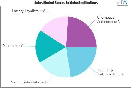 Casino and Gaming Market
