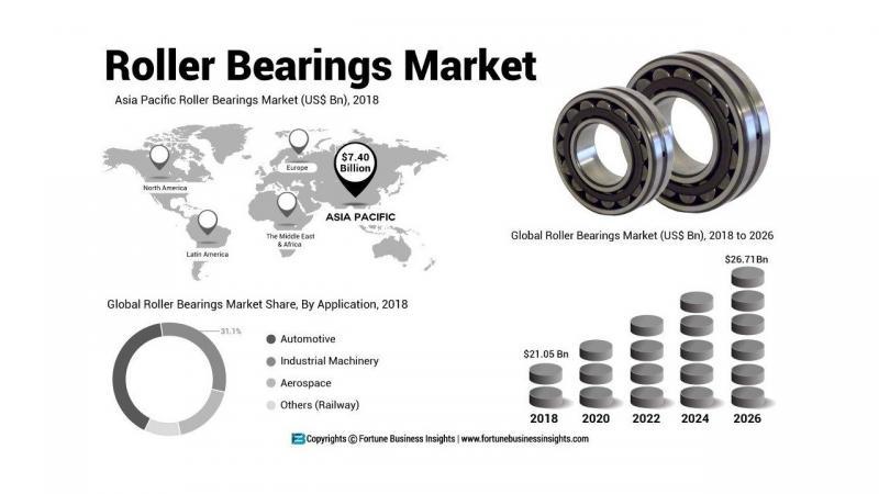 Roller Bearings Market 2026, Increasing Demand with Leading key